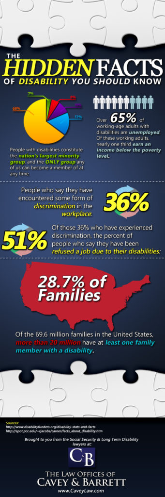 infographic for disability